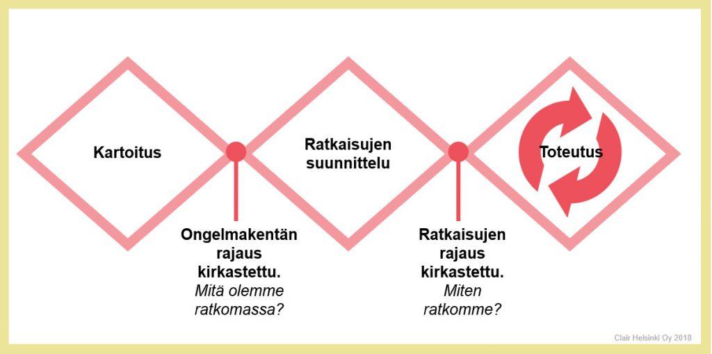 Intranetin palvelumuotoilun yksinkertaistettu prosessi