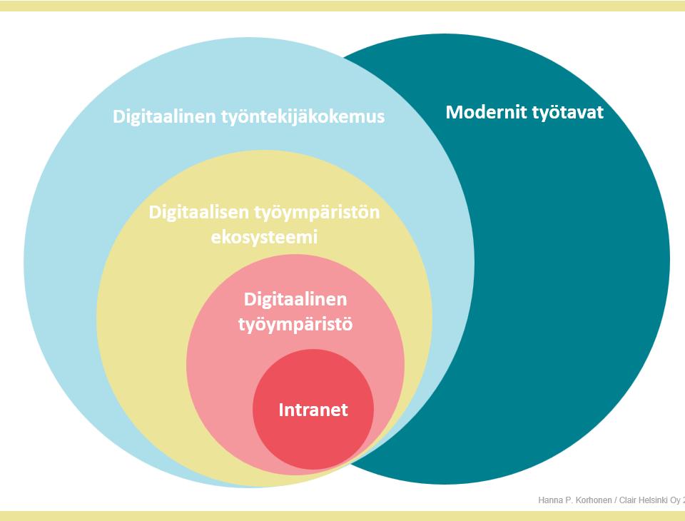 Intranet, Digitaalinen työympäristö, Digitaalisen työympäristön ekosysteemi, Digitaalinen työntekijäkokemus, Modernit työtavat