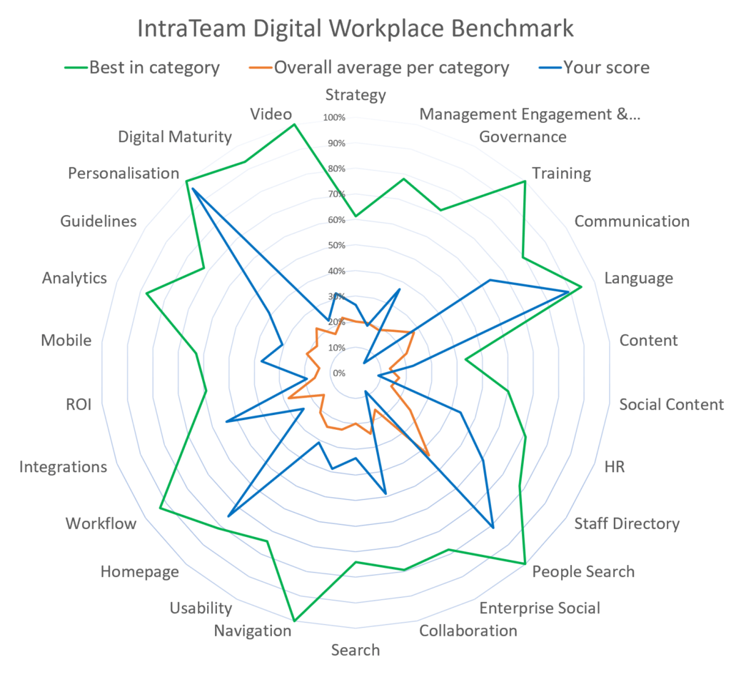 IntraTeam Intranet and Digital Workplace Benchmark