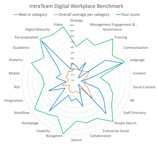 IntraTeam Digital Workplace Benchmark